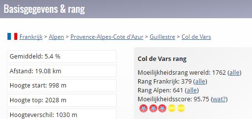 Gegevens_Col de Vars