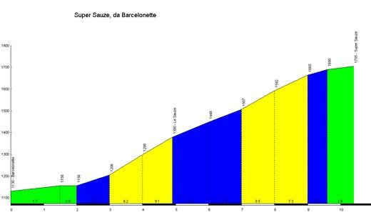 Super_Sauze_Barcelonnette_profile