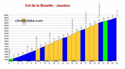Col_de_la_Bonette_Jausiers_profile