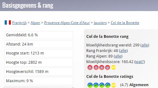 Gegevens_Col de la Bonette